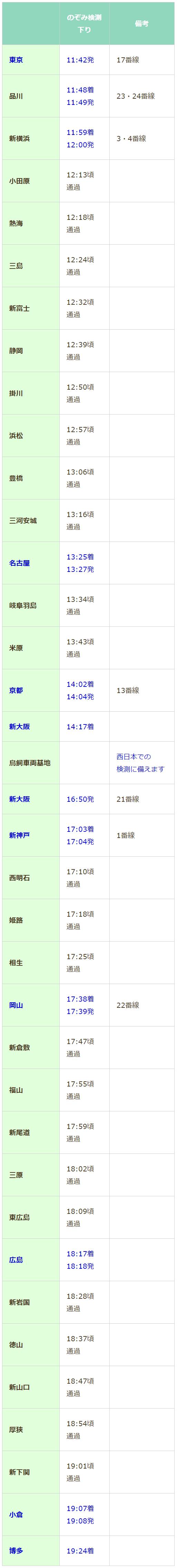2019 運行 日 ドクター イエロー